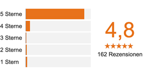 Google Bewertungen ilon-salbe-classic